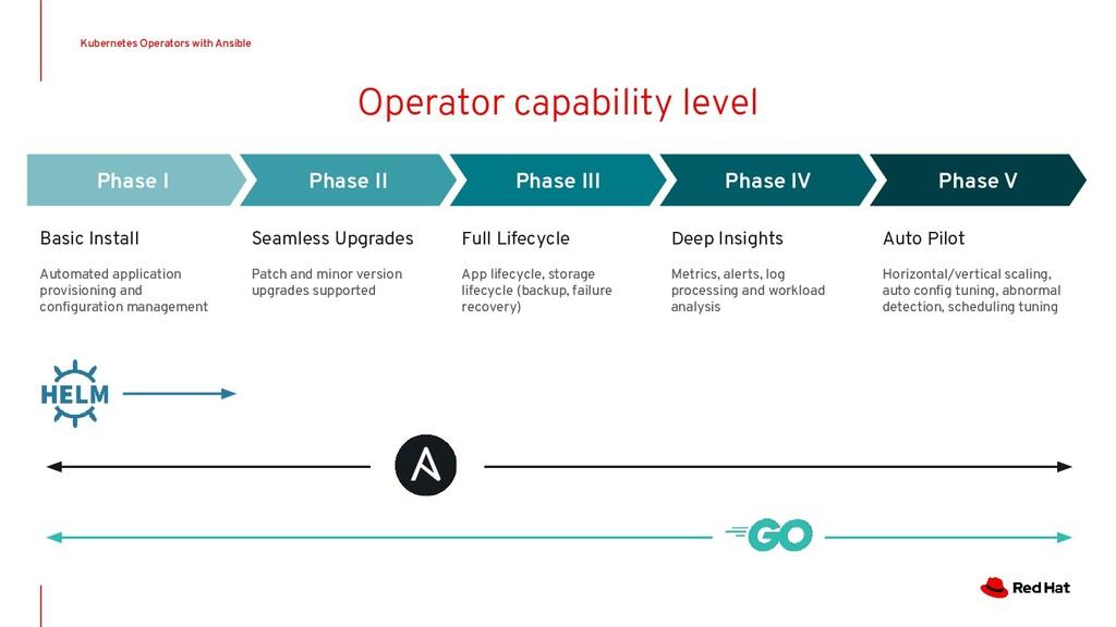 Operator capability level Kubernetes Operators ...