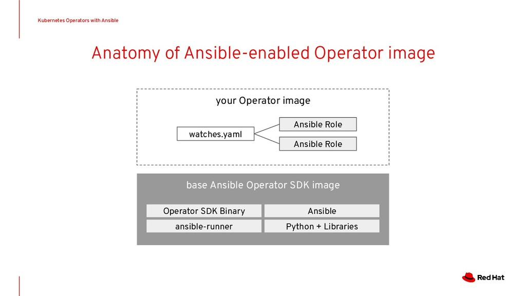 Anatomy of Ansible-enabled Operator image your ...