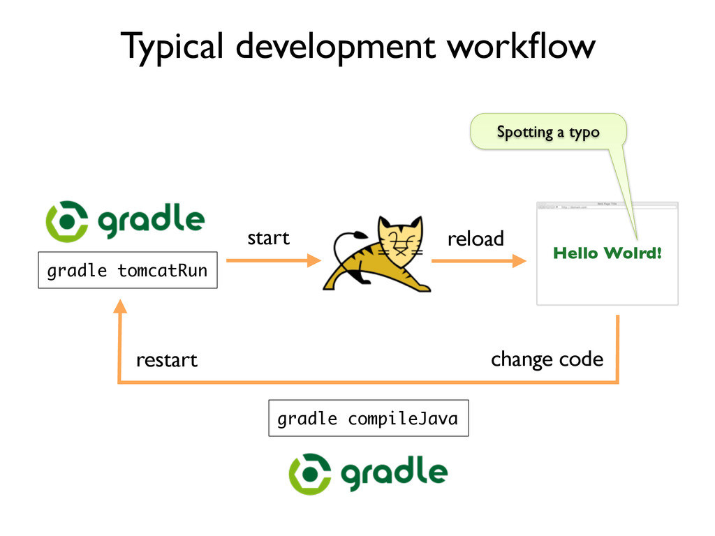 Typical development workflow gradle tomcatRun He...