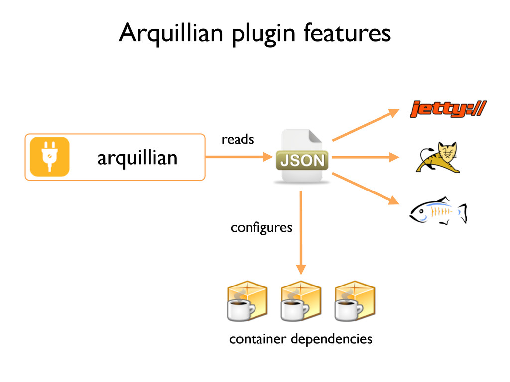 Arquillian plugin features arquillian reads con...