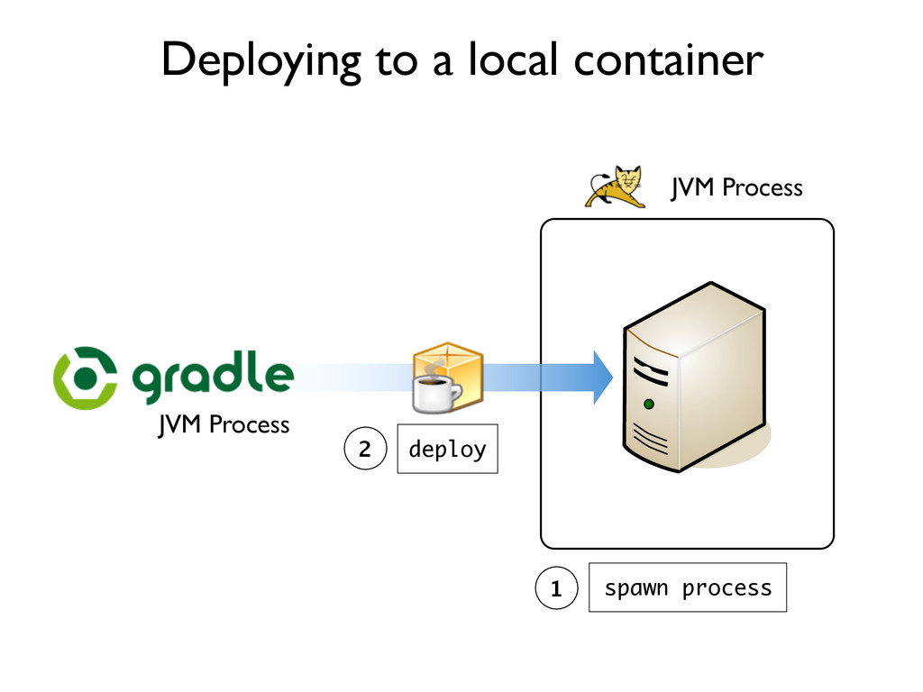 Deploying to a local container JVM Process spaw...