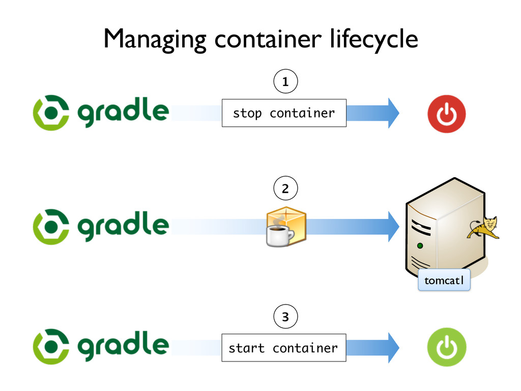 tomcat1 Managing container lifecycle stop conta...