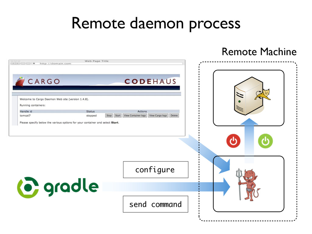 Remote daemon process Remote Machine configure ...