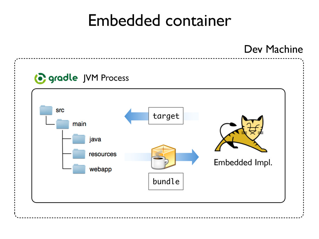 Embedded container Dev Machine bundle JVM Proce...