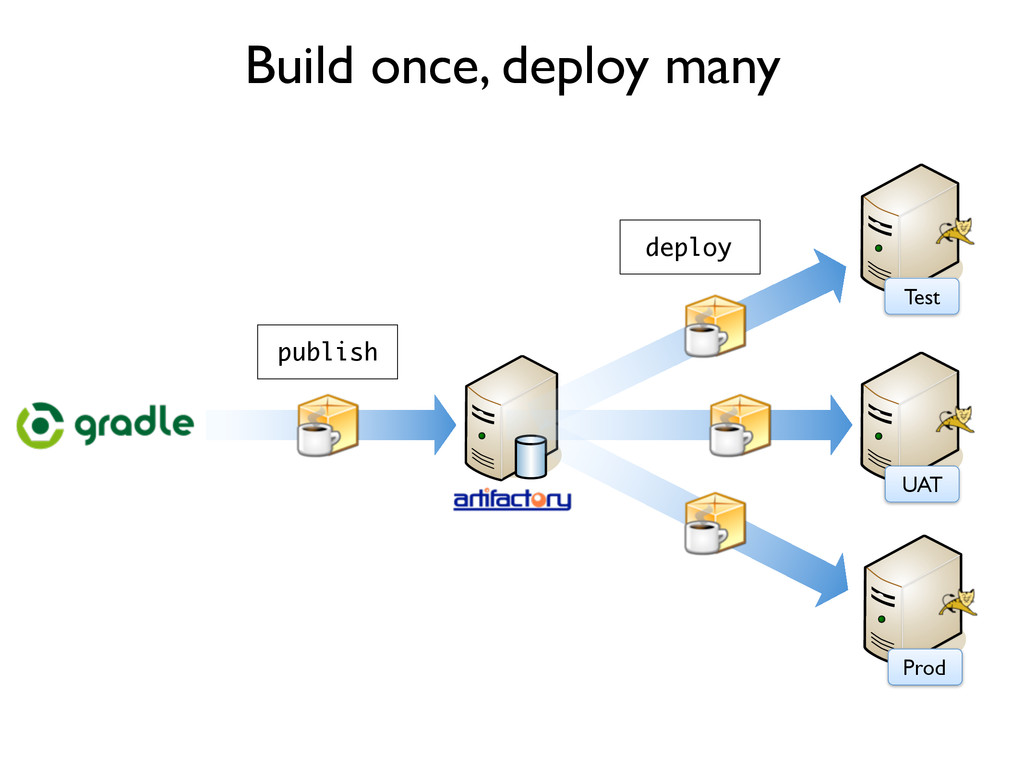 Build once, deploy many Test UAT Prod publish d...