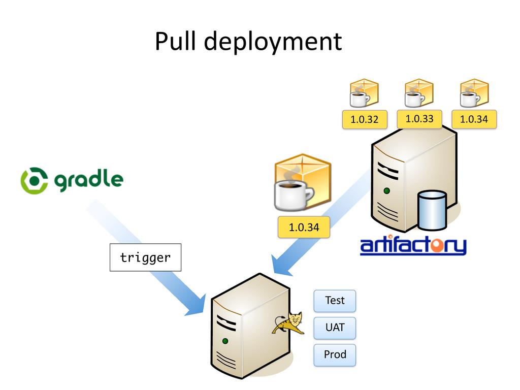 Pull deployment 1.0.34 1.0.32 1.0.33 1.0.34 ...