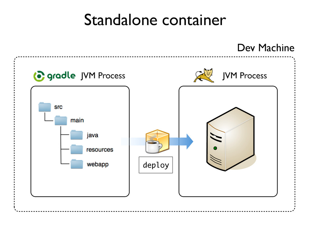 Standalone container Dev Machine deploy JVM Pro...
