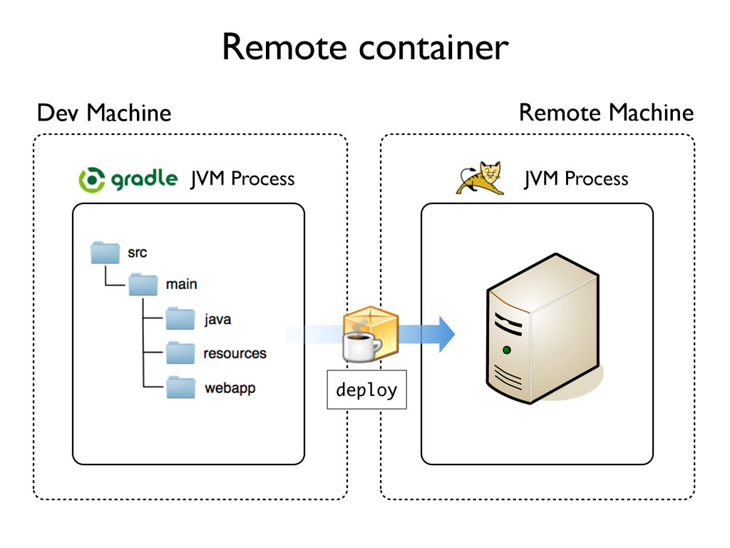 Remote container Dev Machine JVM Process JVM Pr...