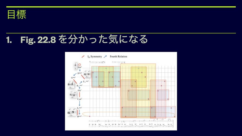 ඪ 1. Fig. 22.8 Λ͔ͬͨؾʹͳΔ