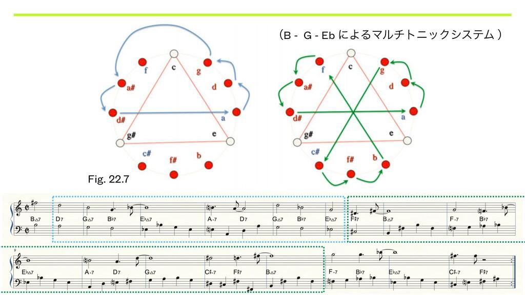 Fig. 22.7 ʢB - G - Eb ʹΑΔϚϧντχοΫγεςϜ ʣ
