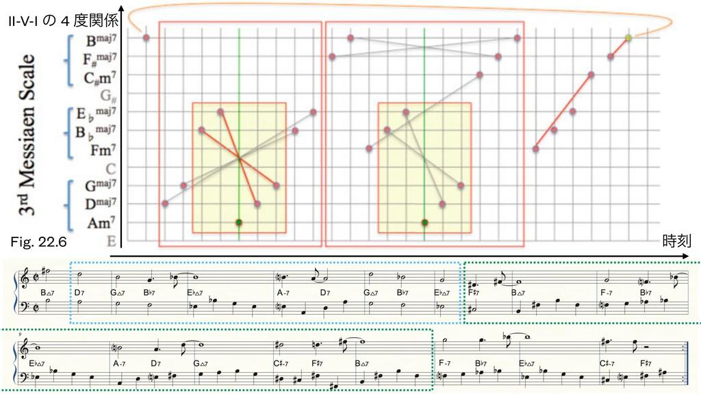 Fig. 22.6 ࠁ II-V-I ͷ 4 ؔ