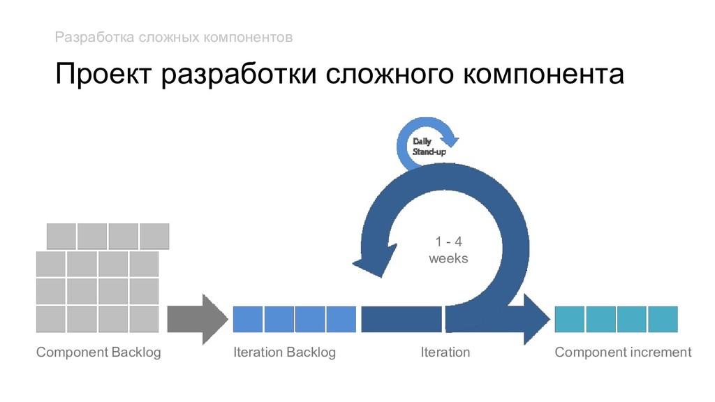 Component Backlog Iteration Backlog Iteration 1...