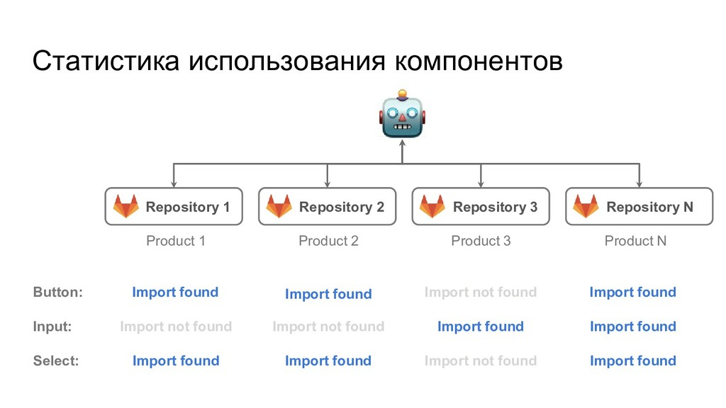 Repository 1 Статистика использования компонент...