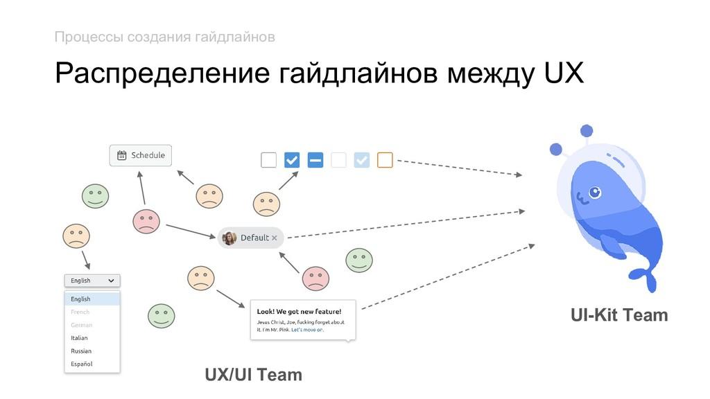 UI-Kit Team UX/UI Team Распределение гайдлайнов...