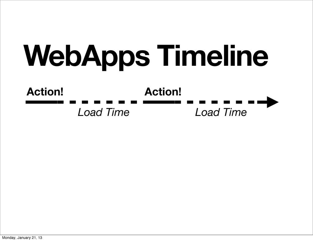 WebApps Timeline Action! Action! Load Time Load...