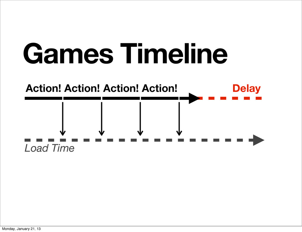 Games Timeline Action! Load Time Action! Action...