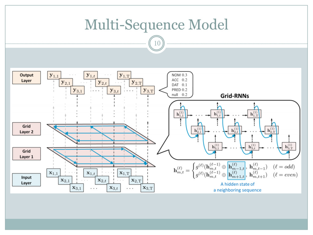Multi-Sequence Model 10
