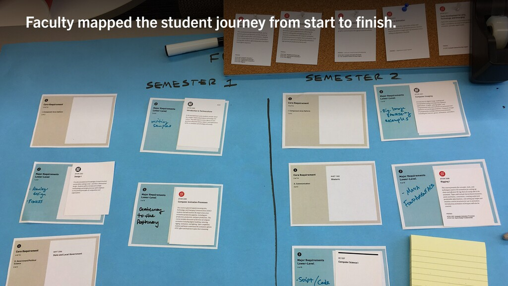 Faculty mapped the student journey from start t...