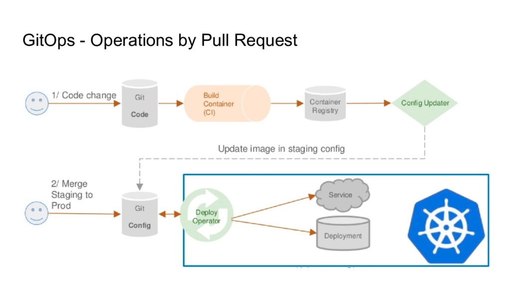 GitOps - Operations by Pull Request