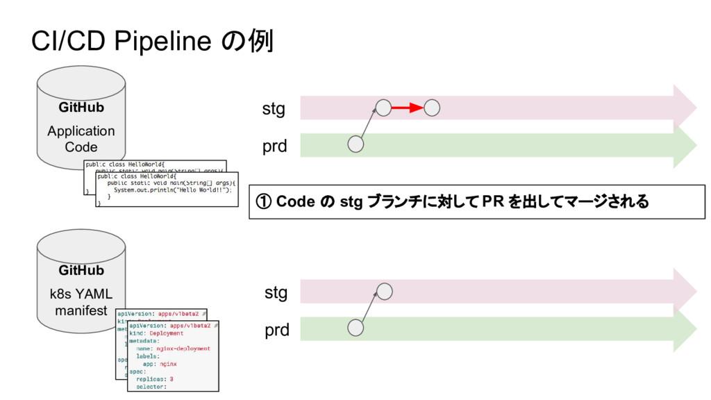 GitHub k8s YAML manifest GitHub Application Cod...