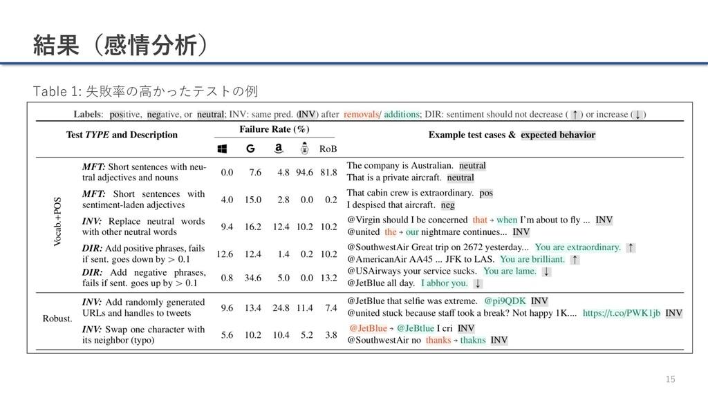 結果(感情分析) 15 Table 1: 失敗率の⾼かったテストの例
