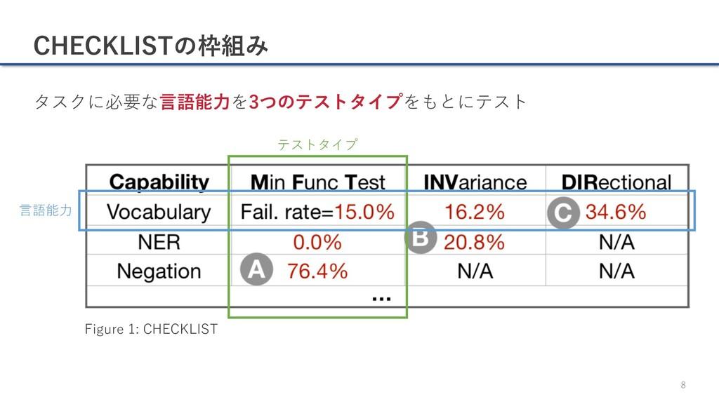 CHECKLISTの枠組み タスクに必要な⾔語能⼒を3つのテストタイプをもとにテスト 8 テス...