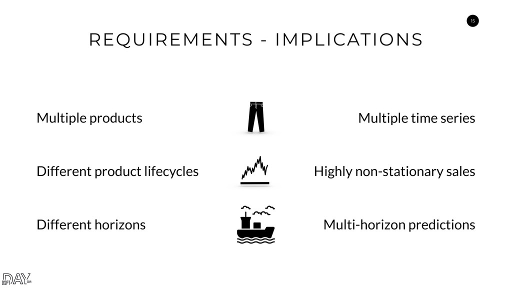 15 REQUIREMENTS - IMPLICATIONS Multiple product...