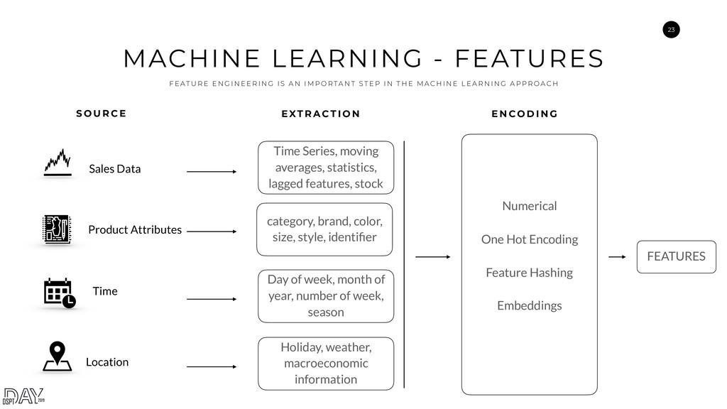 23 MACHINE LEARNING - FEATURES F E AT U R E E N...