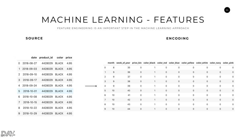 24 MACHINE LEARNING - FEATURES F E AT U R E E N...