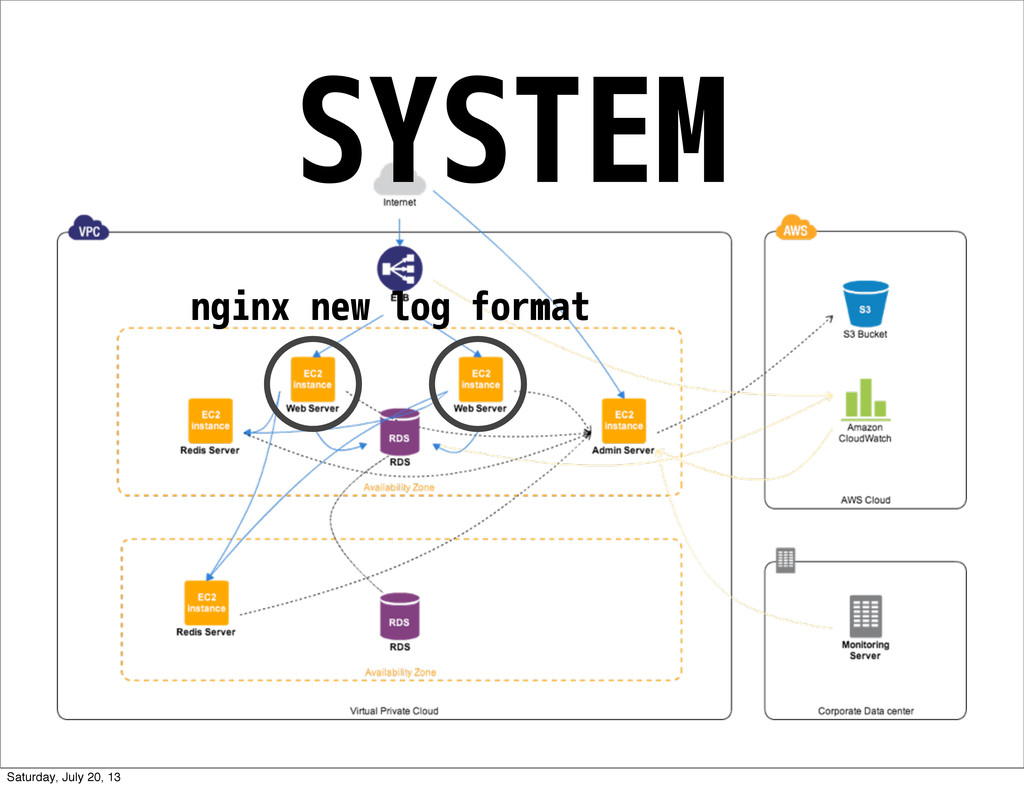 SYSTEM nginx new log format Saturday, July 20, ...