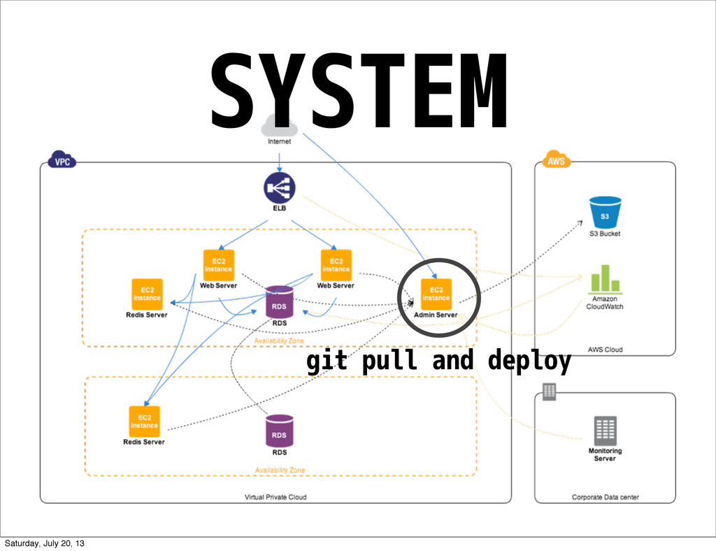 SYSTEM git pull and deploy Saturday, July 20, 13