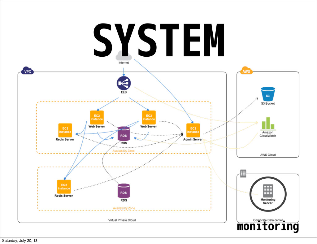 SYSTEM monitoring Saturday, July 20, 13