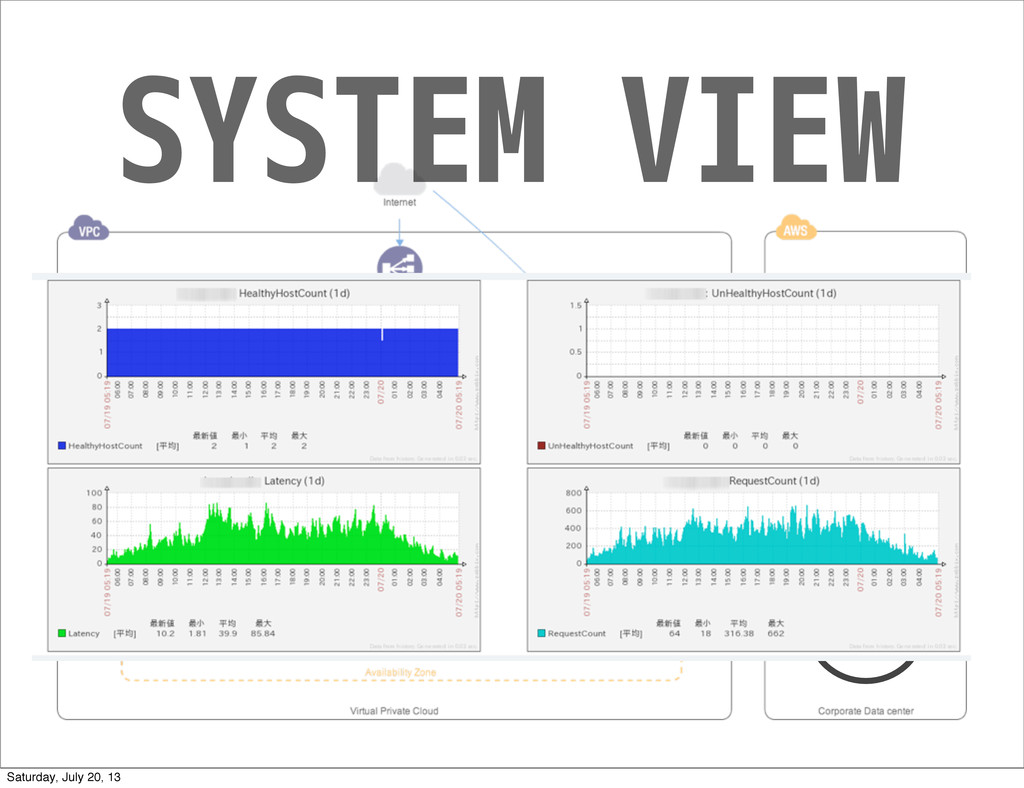 SYSTEM VIEW Saturday, July 20, 13
