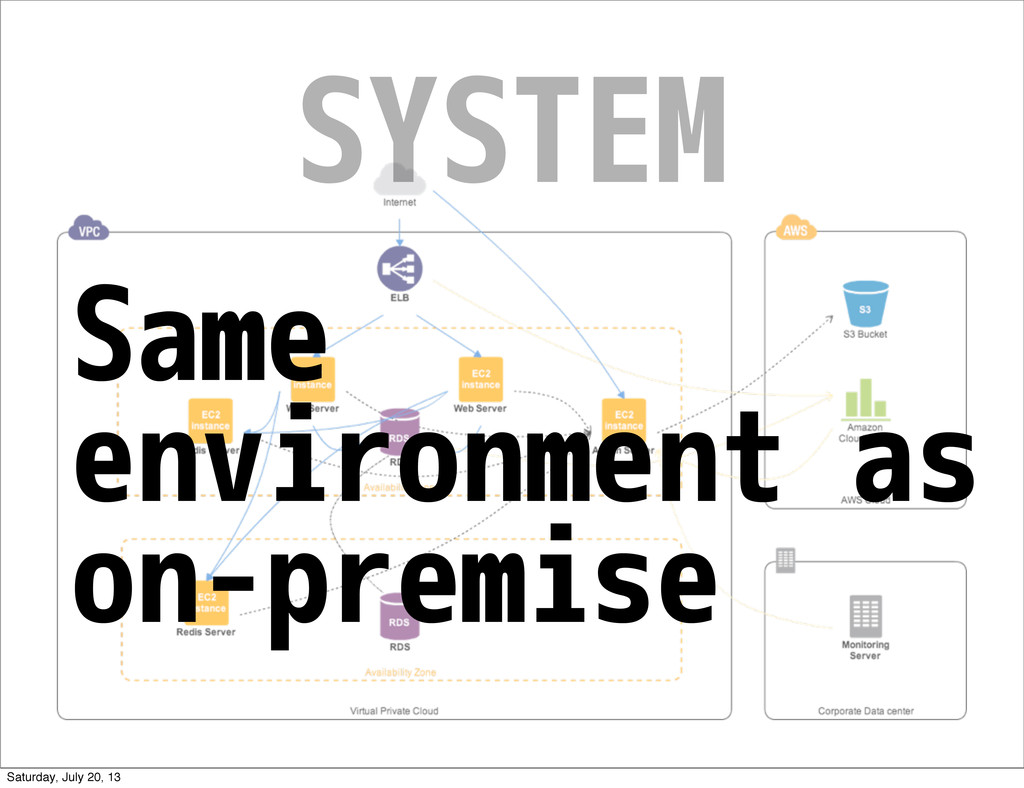 SYSTEM Same environment as on-premise Saturday,...