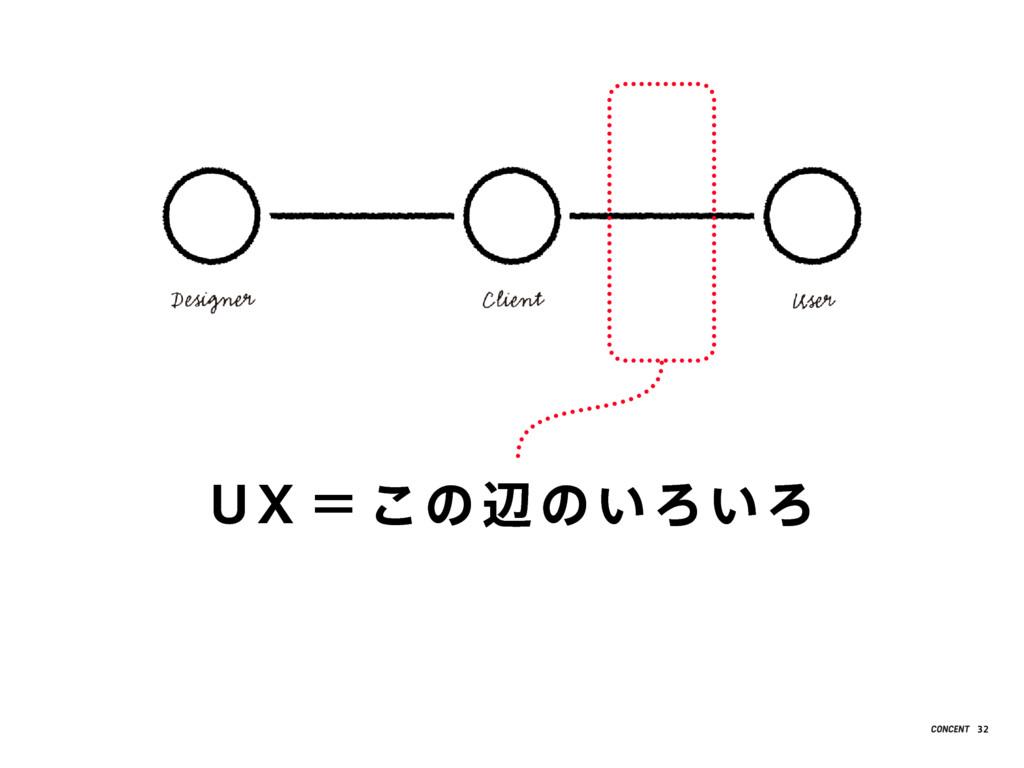 UX = この 辺 のいろいろ 32