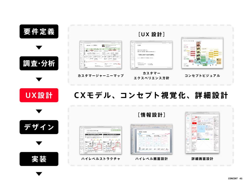 C Xモデ ル 、コンセプト視 覚 化 、詳 細 設 計 要 件 定 義 調査 ・ 分析 UX...