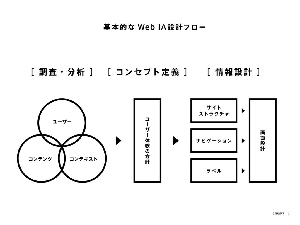 基 本 的な Web IA 設 計フロー [ 調 査・分 析 ] ユーザー コンテンツ コンテ...