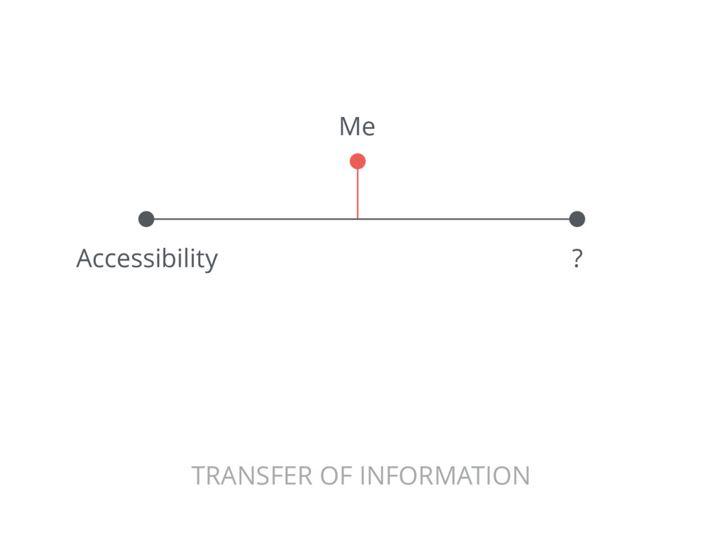 Accessibility ? TRANSFER OF INFORMATION Me