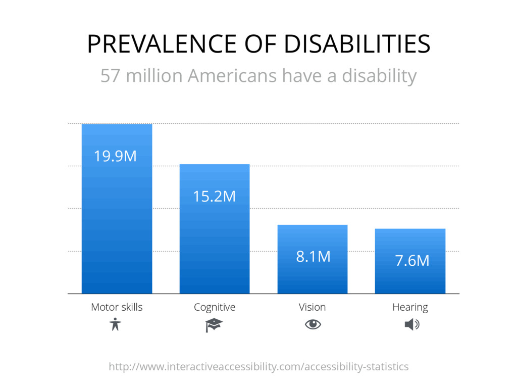 PREVALENCE OF DISABILITIES 57 million Americans...
