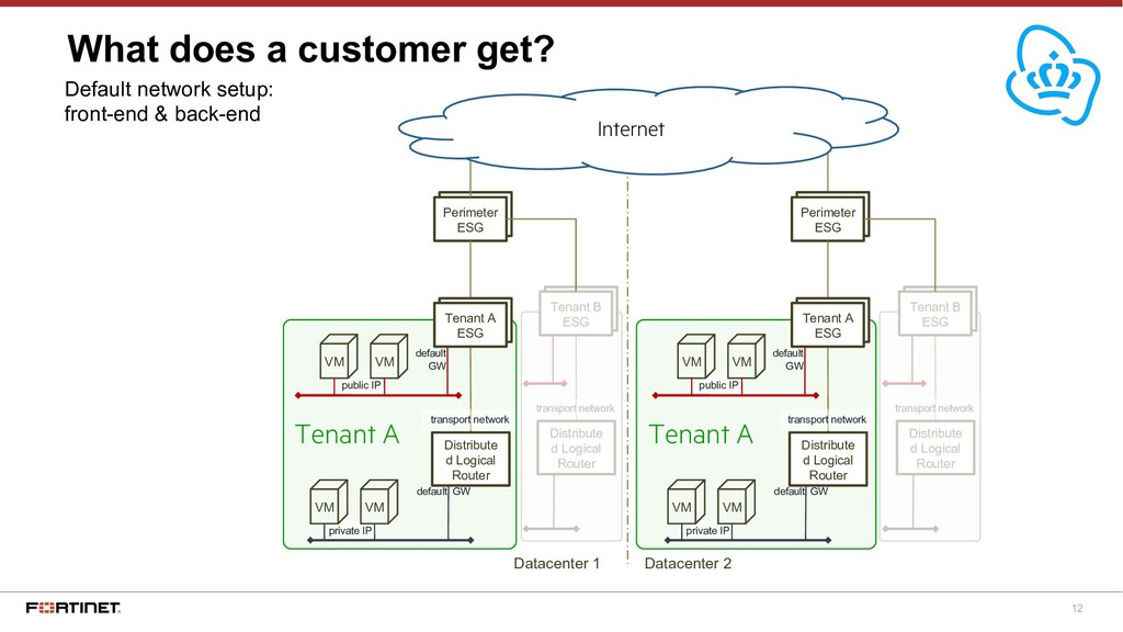12 What does a customer get? Default network se...