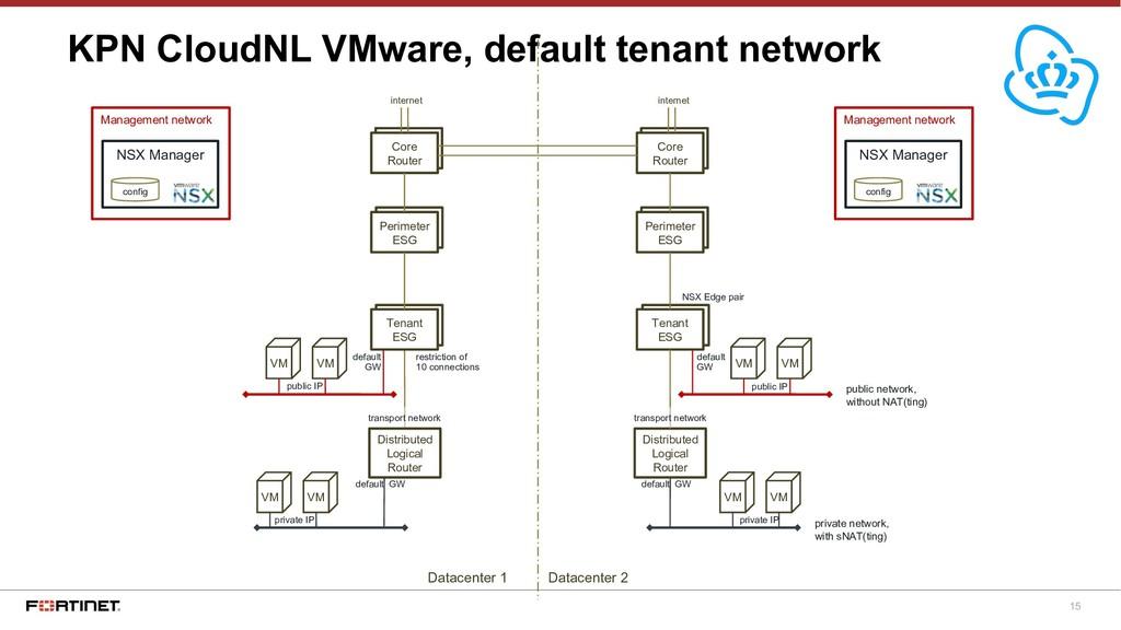 15 KPN CloudNL VMware, default tenant network p...