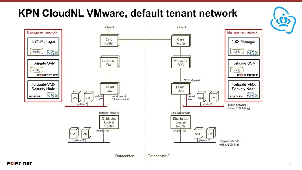 16 KPN CloudNL VMware, default tenant network p...