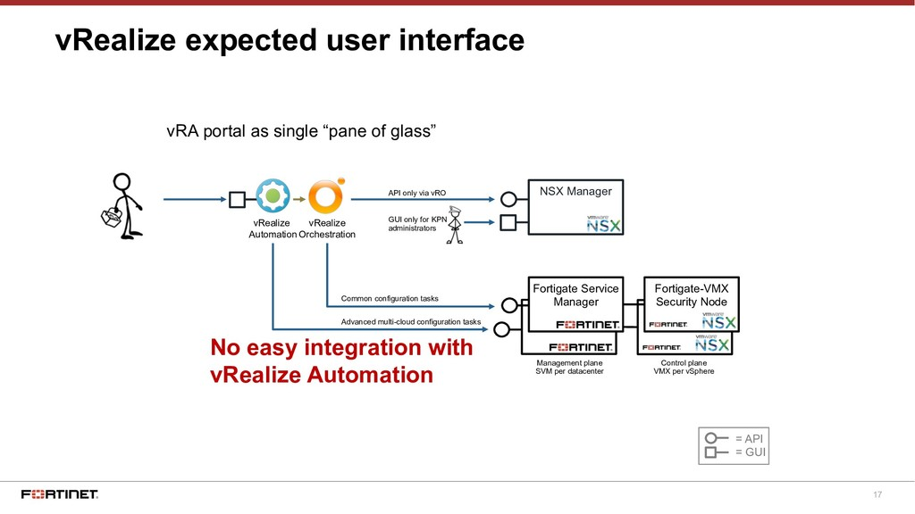 17 Fortinet SVM vRealize expected user interfac...