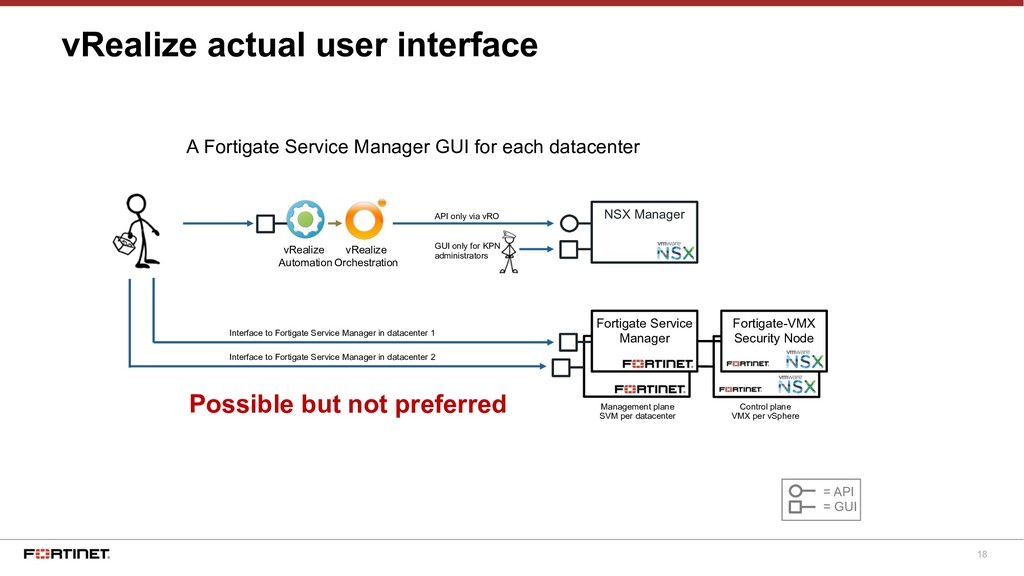 18 Fortinet SVM vRealize actual user interface ...