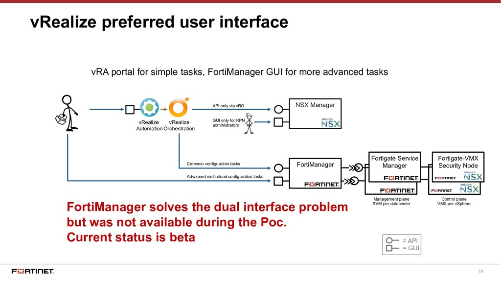 19 Fortinet SVM vRealize preferred user interfa...