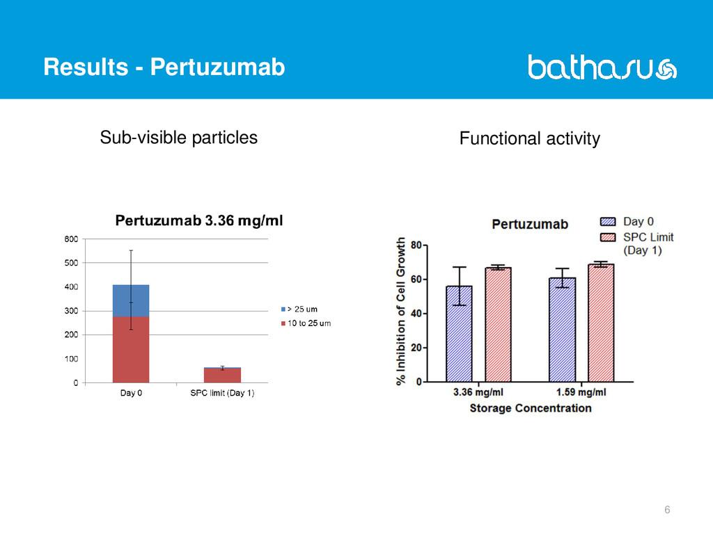 Results - Pertuzumab 6 Sub-visible particles Fu...