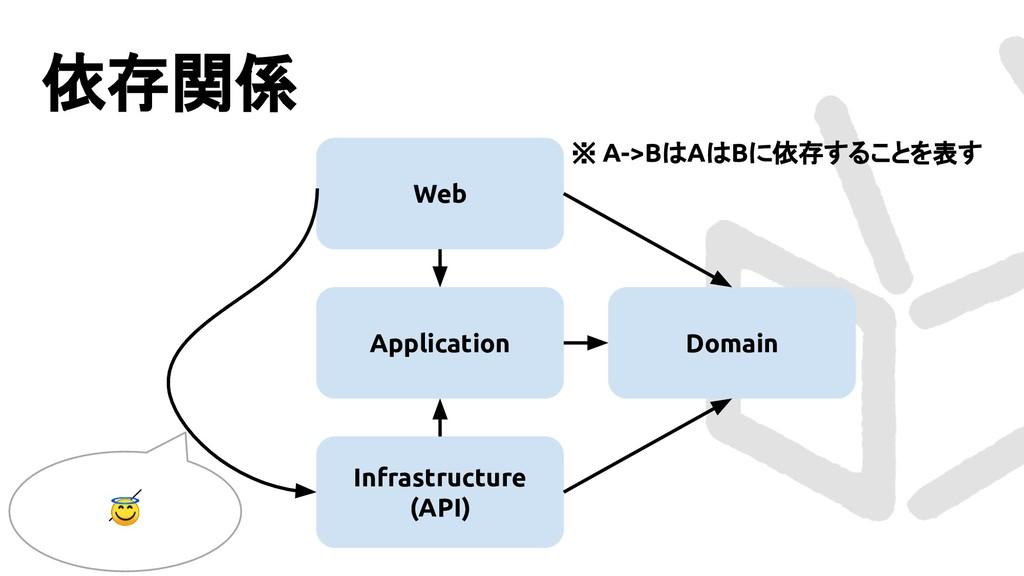 Web 依存関係 Domain Infrastructure (API) Applicatio...