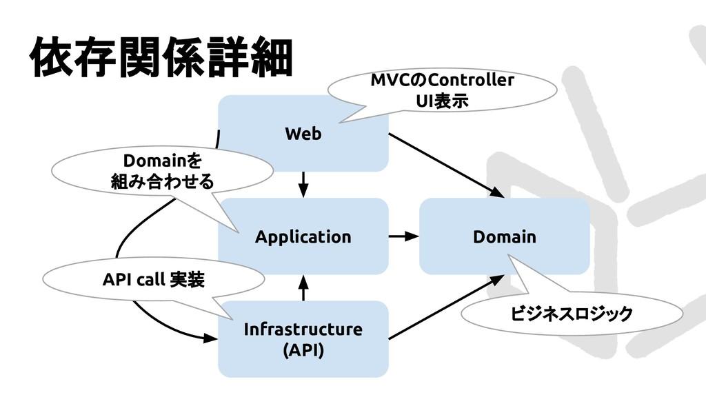 Web 依存関係詳細 Domain Infrastructure (API) Applicat...