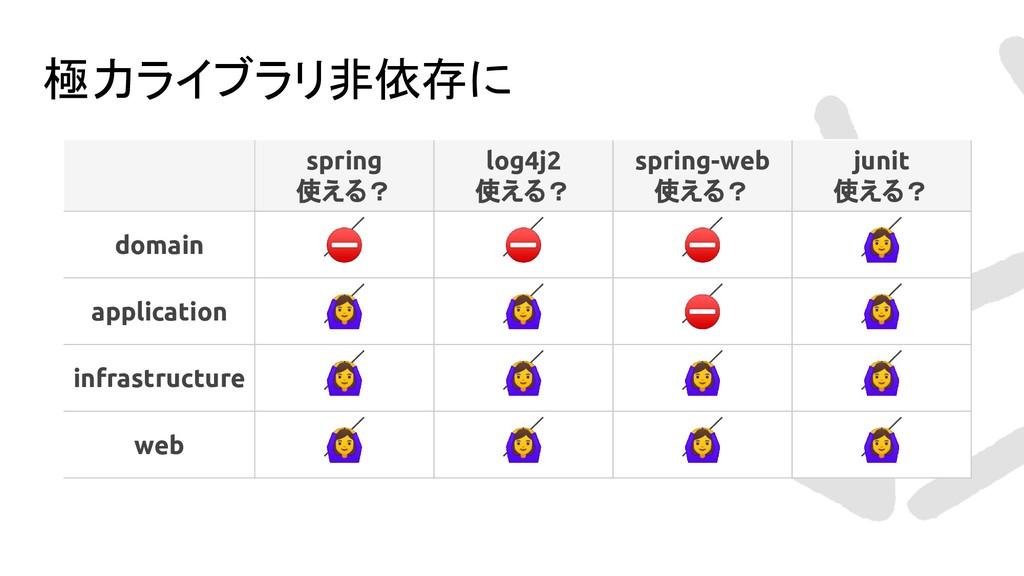 極力ライブラリ非依存に spring 使える? log4j2 使える? spring-web ...