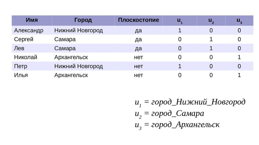 Имя Город Плоскостопие u 1 u 2 u 3 Александр Ни...